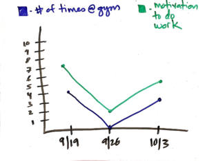 Habit Graph, Physical Activity and Motivation, Working out and Motivation, Body and mind,